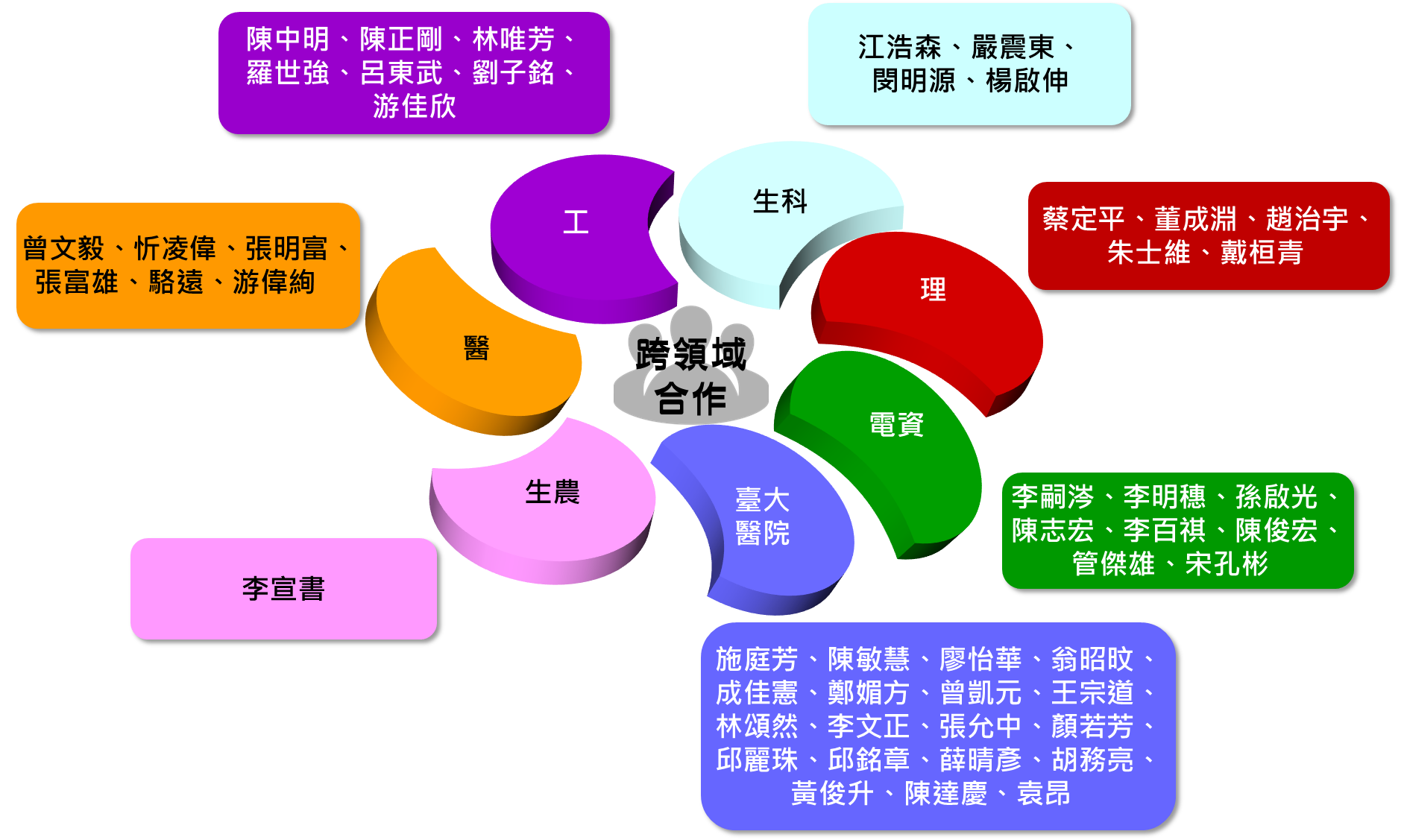 Organization of NTU MIC